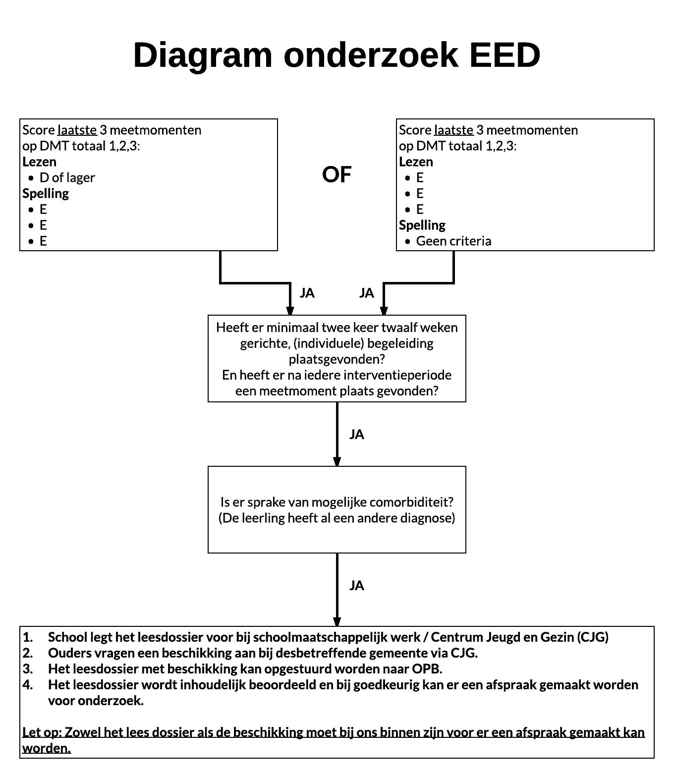 Diagram onderzoek EED